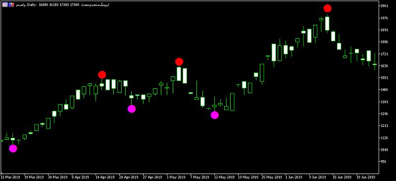 اندیکاتور خرید و فروش با سیگنال دایره-1