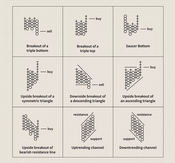 نمودارهای نقطه و شکل در تحلیل تکنیکال-3