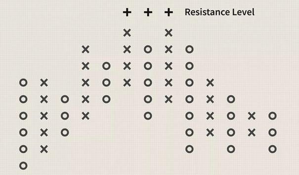 نمودارهای نقطه و شکل در تحلیل تکنیکال-5