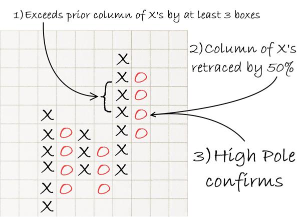 نمودارهای نقطه و شکل در تحلیل تکنیکال-7